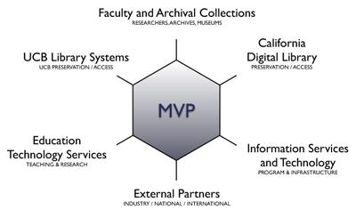 mvp-hex